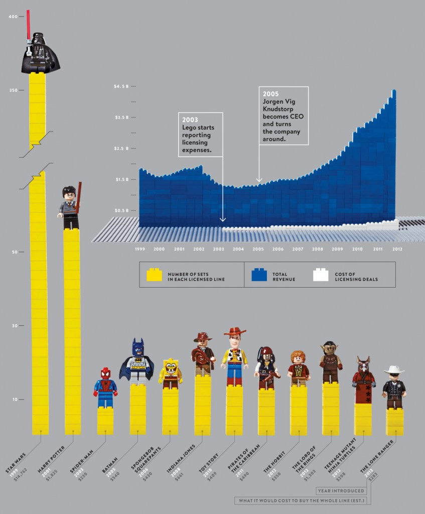 Infographie Lego Wired